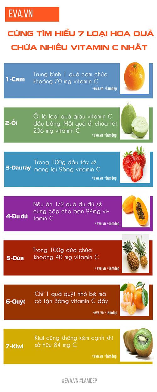 7 loại quả cung cấp nhiều vitamin c nhất giúp bạn dưỡng da trắng hồng từ bên trong - 1