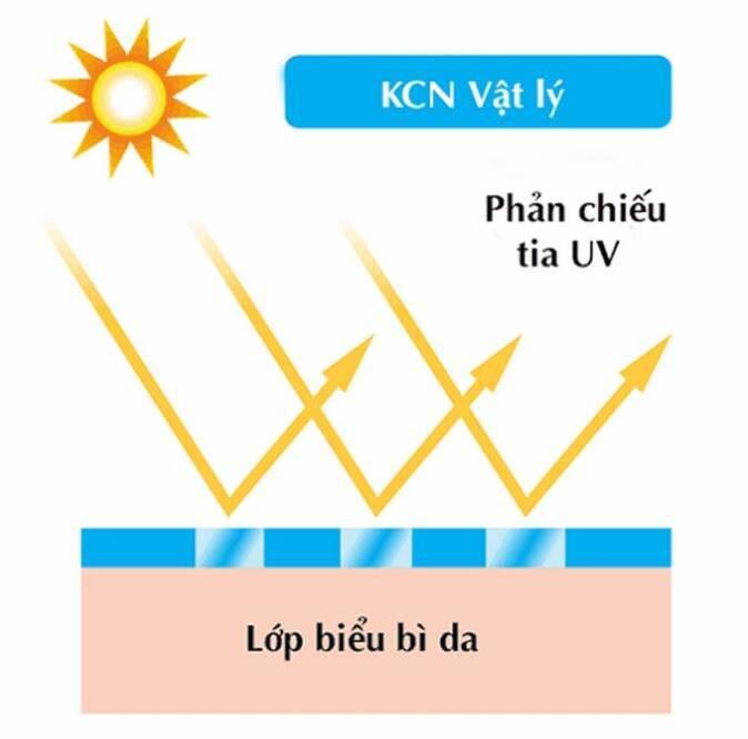 Kem chống nắng vật lý: bảo vệ tối ưu, nàng không phải lo làn da đen sạm - 1