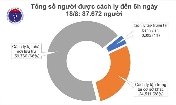 Thêm 7 ca mắc COVID-19, ca ở Hà Nội test nhanh âm tính 16 ngày sau xét nghiệm dương tính