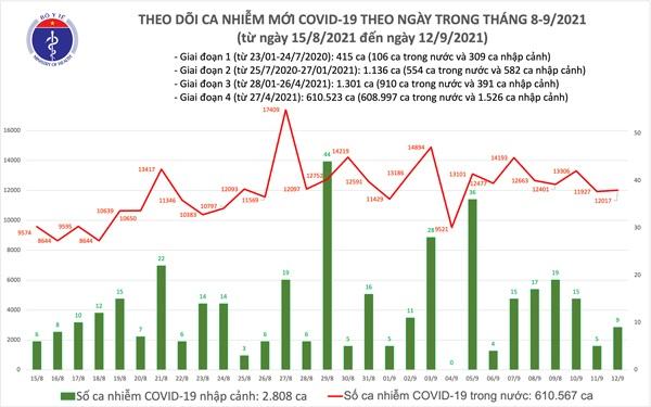 Ngày 12/9, giảm gần 500 ca COVID-19 trong nước so với hôm qua, 11.116 bệnh nhân khỏi - 1