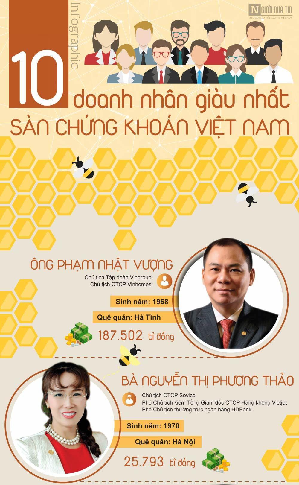 [infographic] khoi tai san khung cua 10 doanh nhan giau nhat viet nam - 1