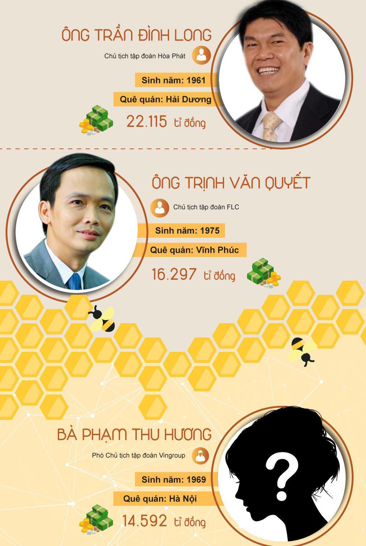 [infographic] khoi tai san khung cua 10 doanh nhan giau nhat viet nam - 2