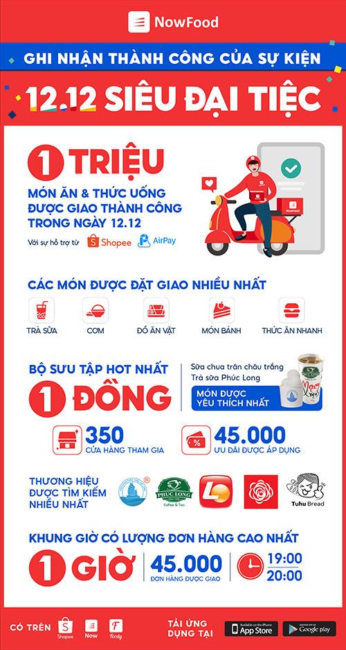 Hơn 1 triệu món ăn và thức uống được giao khắp Việt Nam trong ngày 12.12 - 1