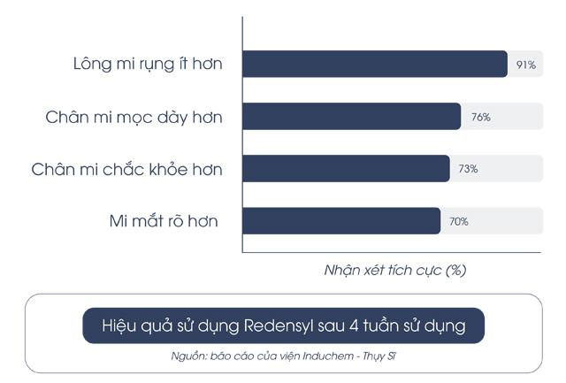 Redensyl – hoạt chất đột phá hỗ trợ giảm rụng mi, giúp mi mọc dày, dài và cong tự nhiên - 3